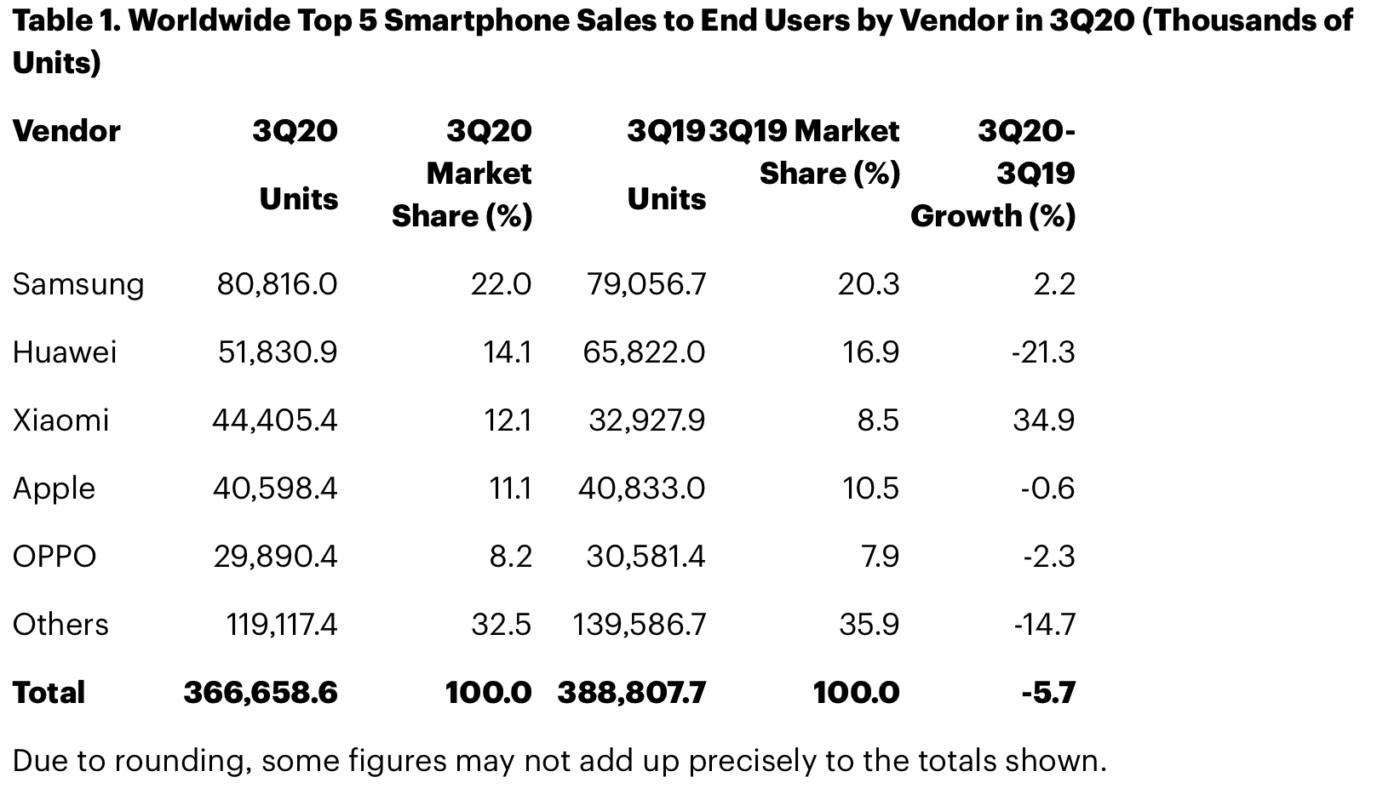 Xiaomi trzecim największym producentom smartfonów.