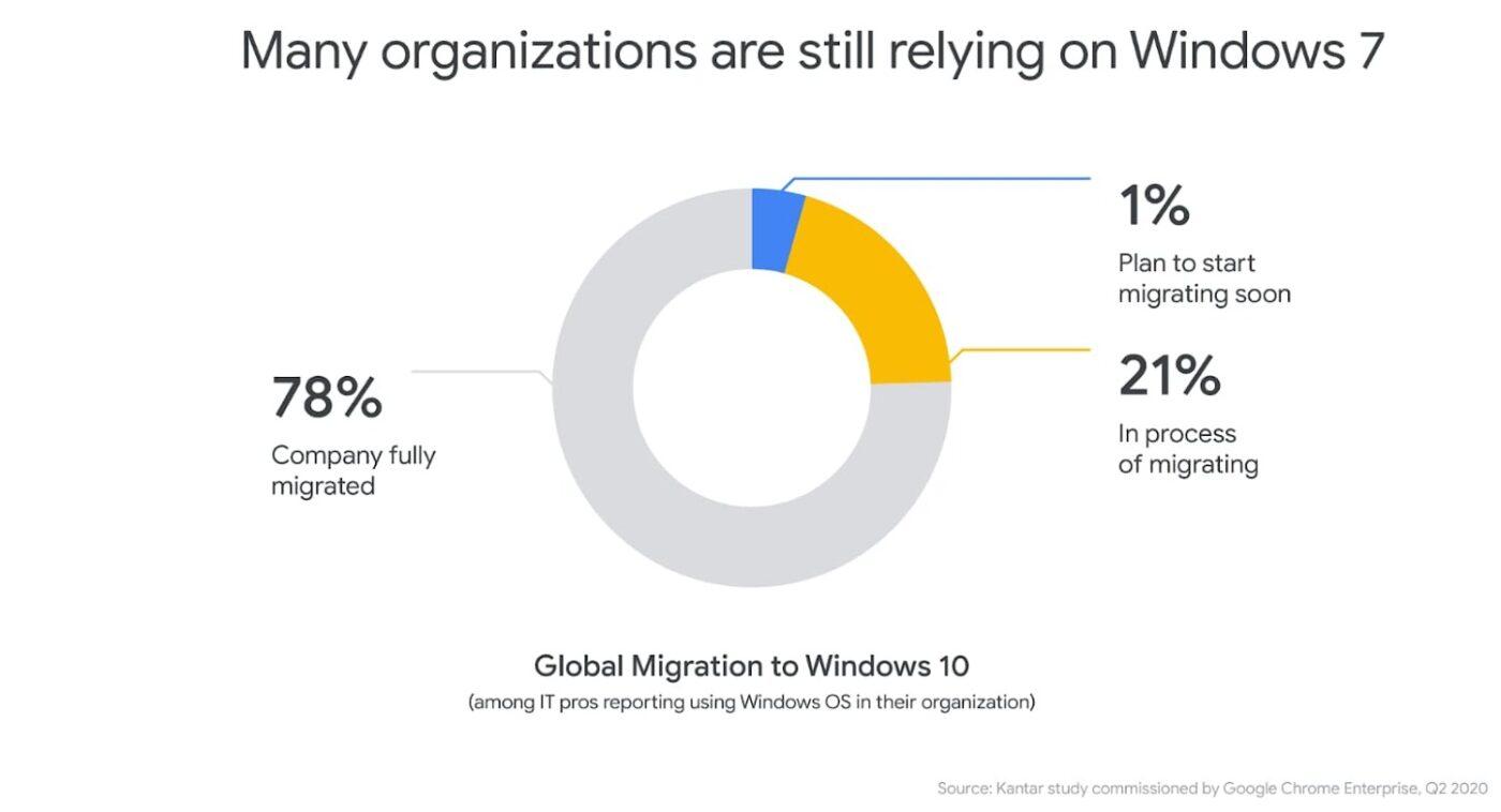 Używasz przeglądarki Chrome na Windows 7? Google pozwoli z niej korzystać jeszcze cały 2021 rok