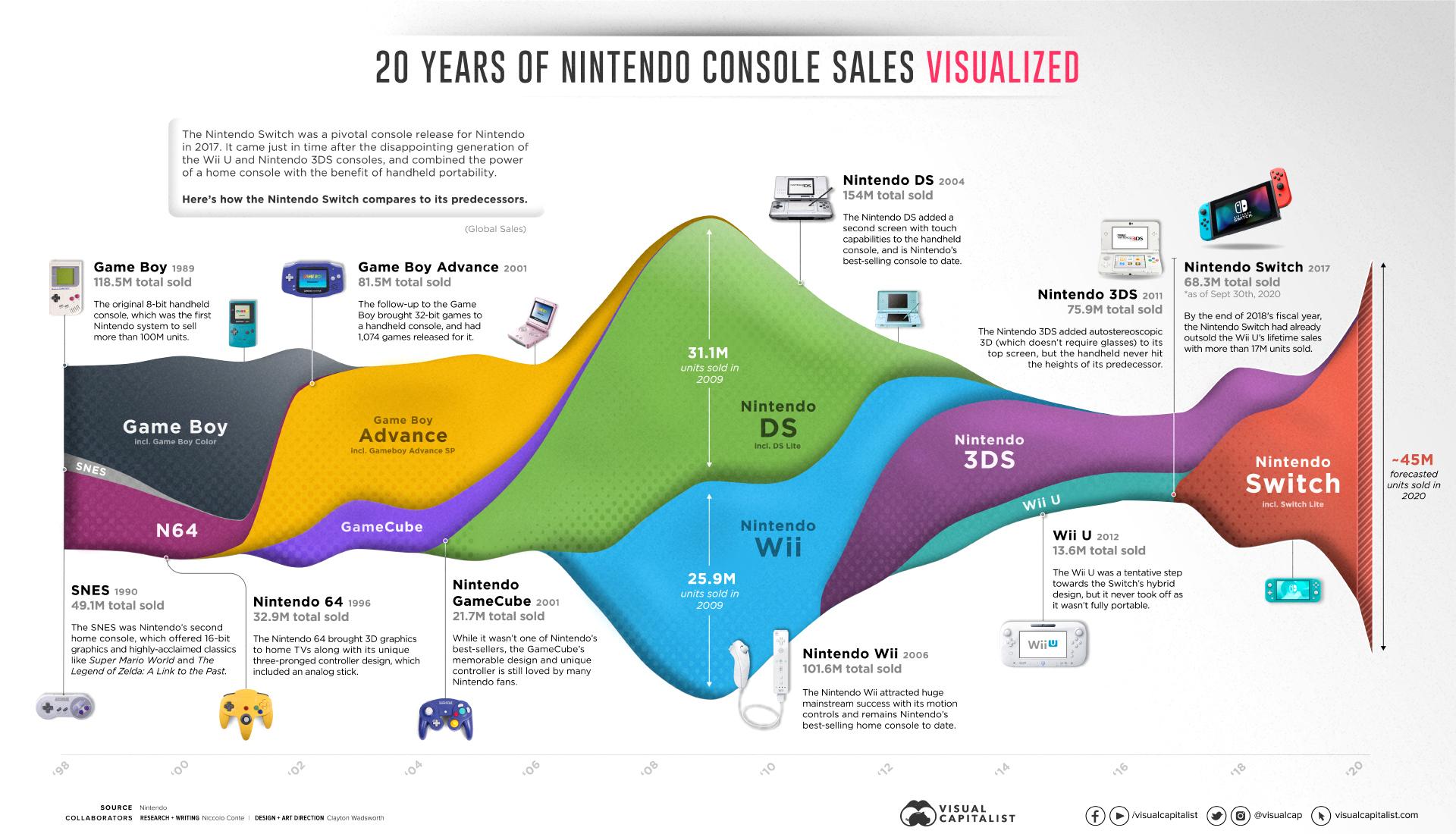 konsola Nintendo historia sprzedaż