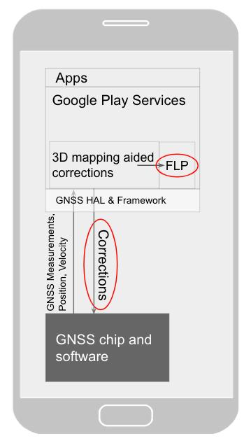 Uproszony schemat działania usprawnień w zakresie lokalizacji (źródło: Google)