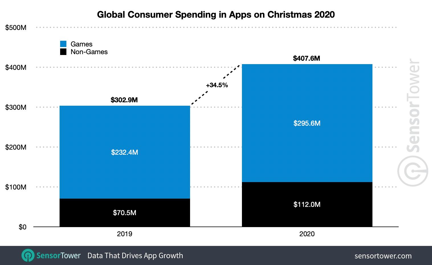 Google Play i App Store – łącznie przychody.