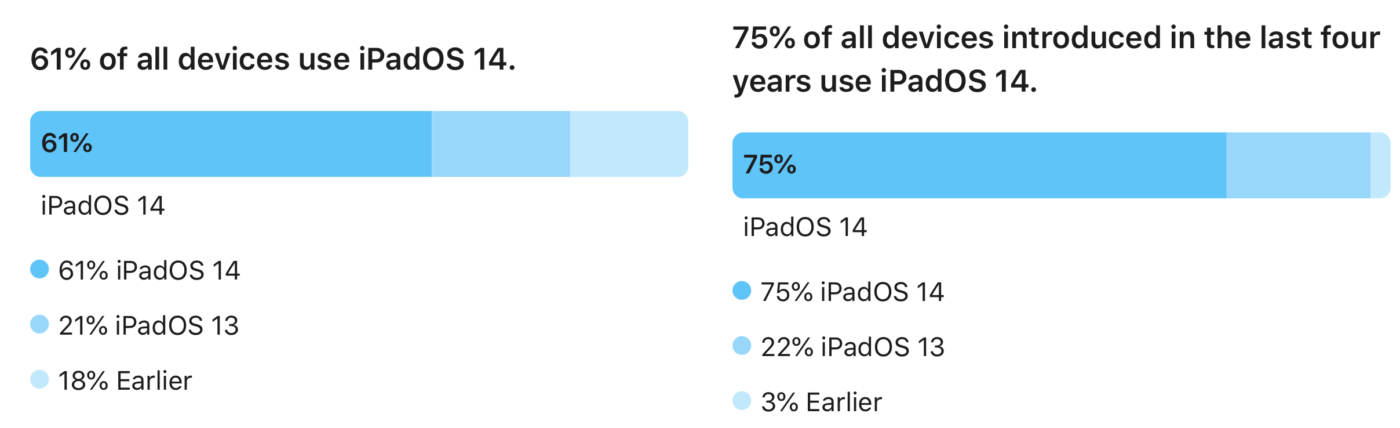 iPadOS 14 – statystyki.