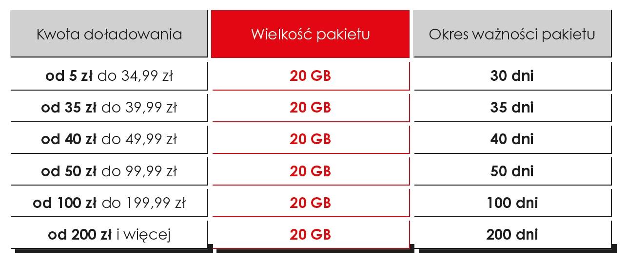 internet za darmo 20 GB Heyah ważność pakietu