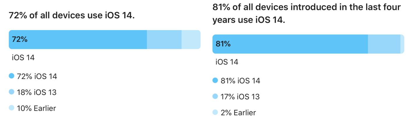 iOS 14 – statystki.