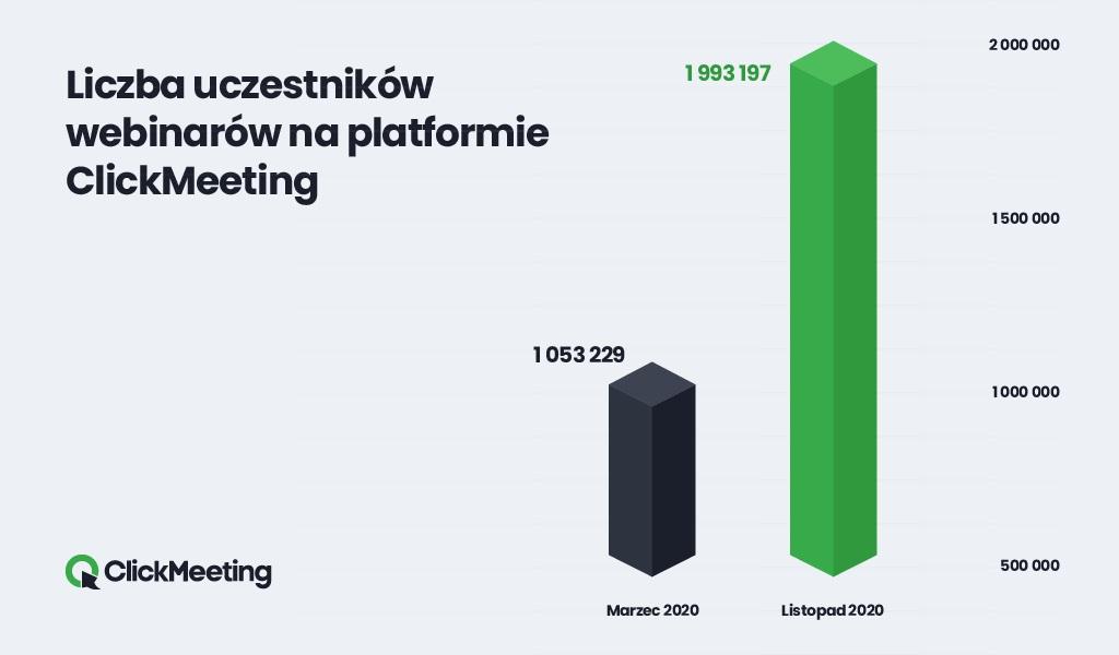 platforma ClickMeeting - dane za marzec i listopad 2020 roku
