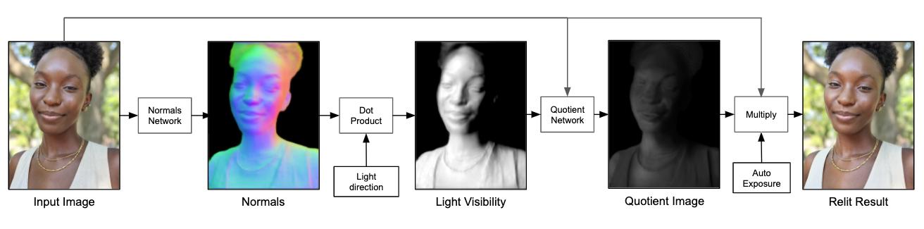Proces nakładania Portrait Light (źródło: Google)