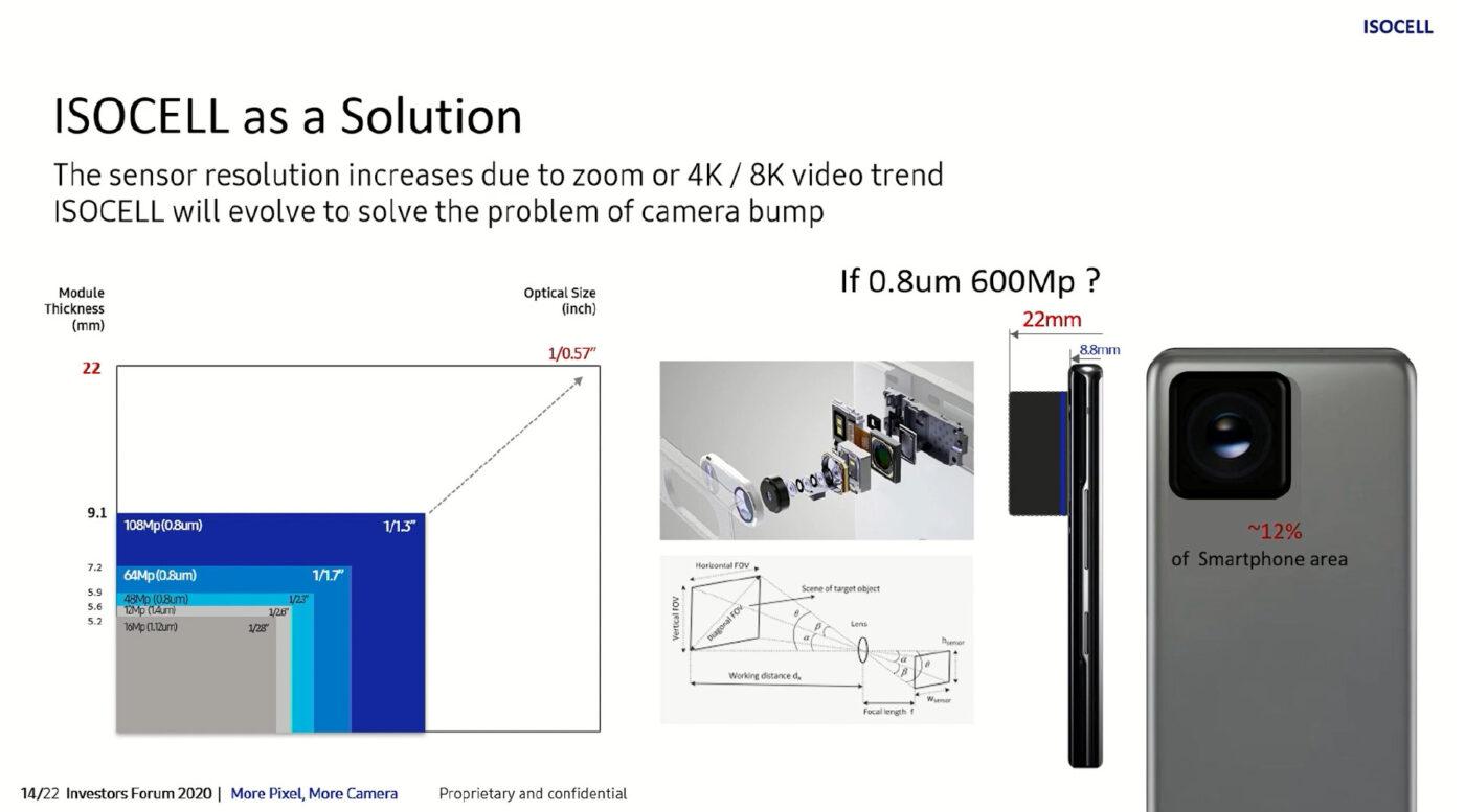 Matryca Samsunga 600mpix w smartfonie