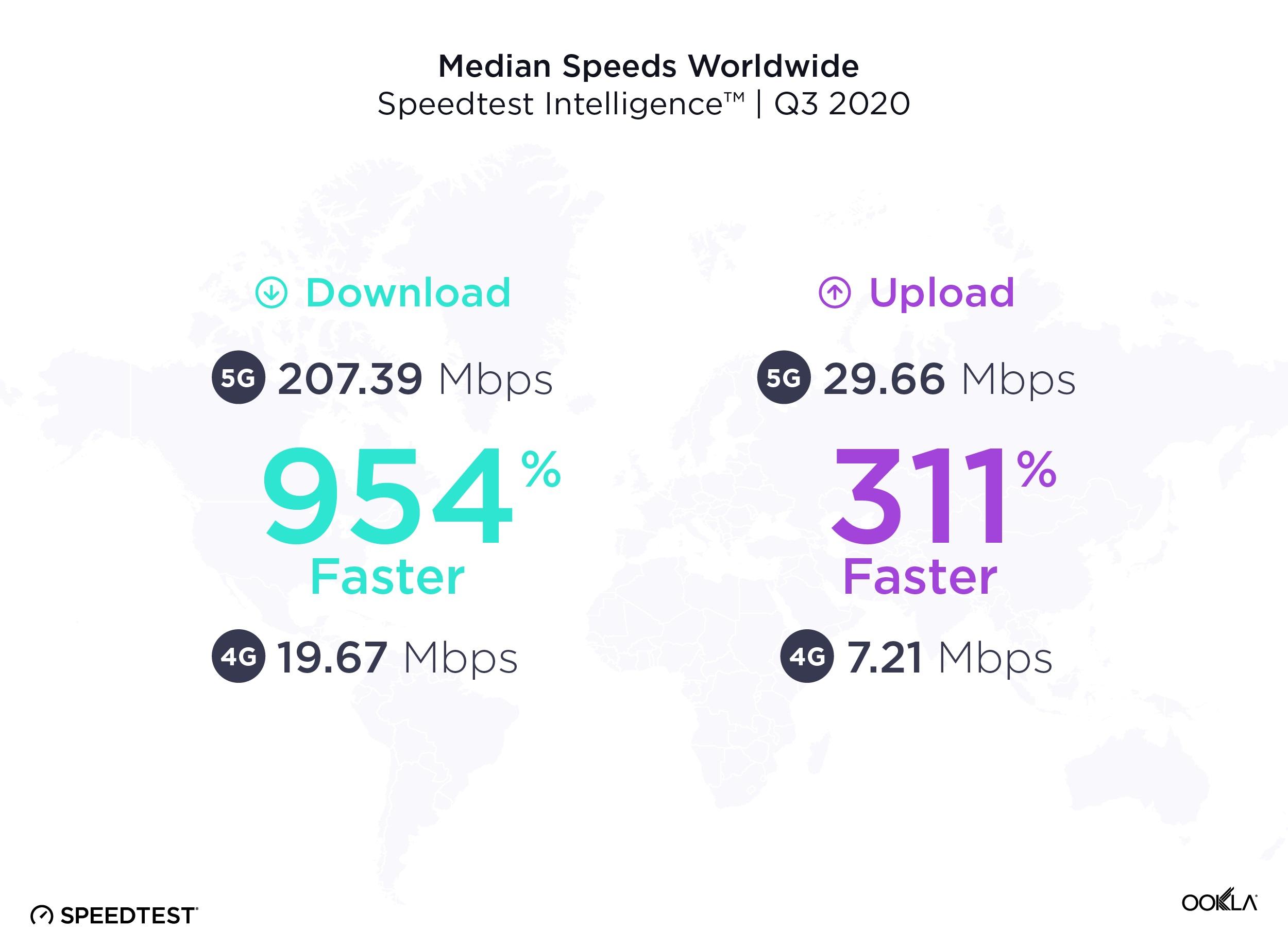 sieć 5G prędkość pobierania wysyłania mediana świat trzeci kwartał Q3 2020 Speedtest