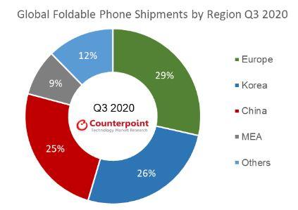 składane smartfony sprzedaż dostawy 2020