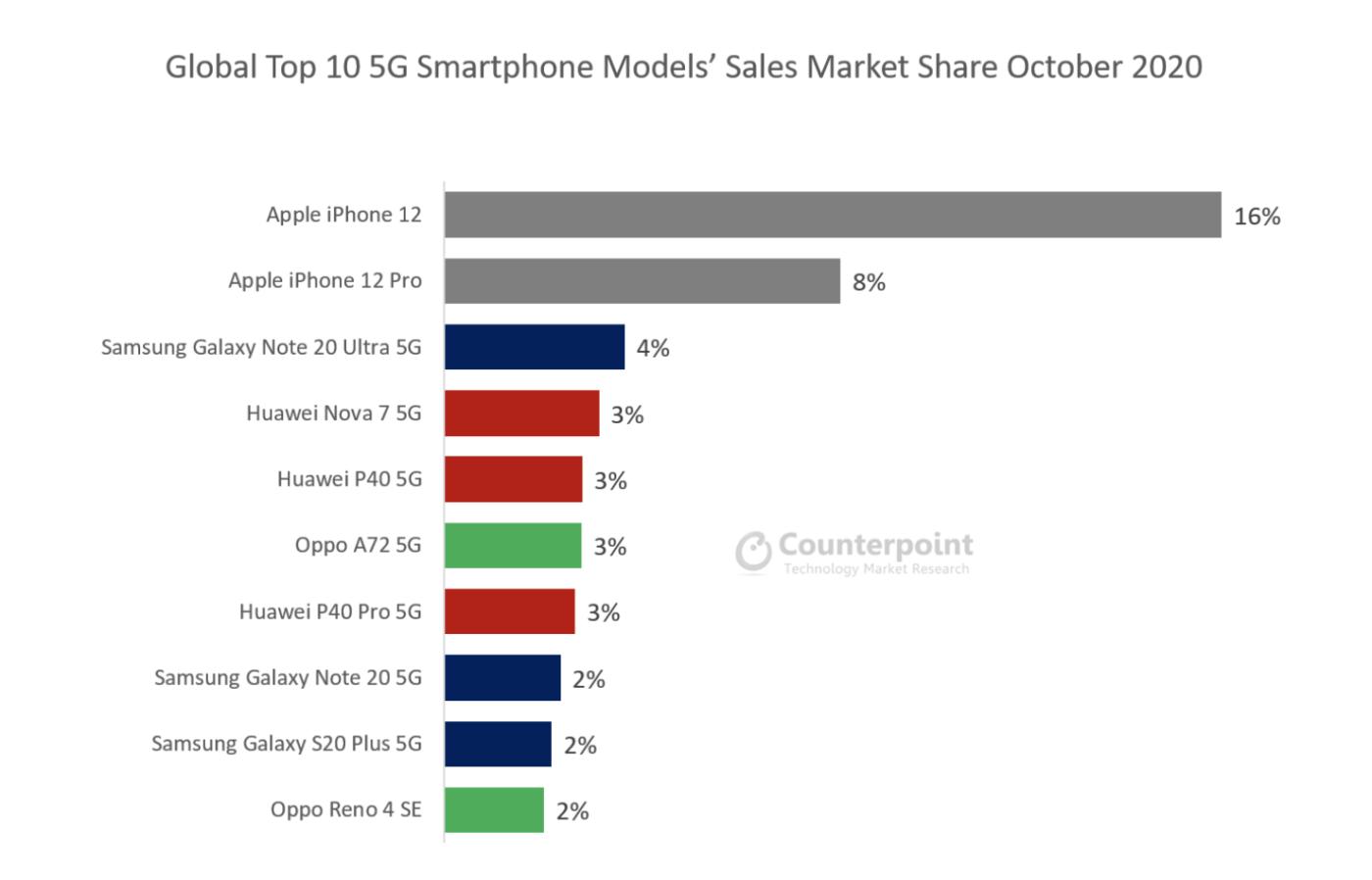 iPhone 12 najczęściej kupowanym smartfonem z 5G.