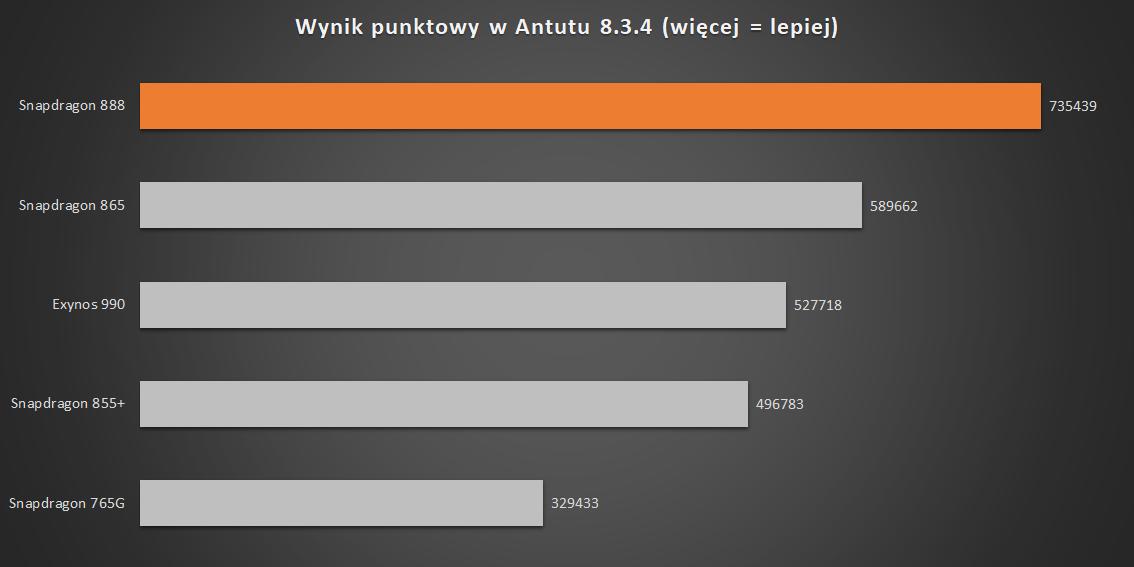 Wynik punktowy w Antutu (źródło danych: Android Central)