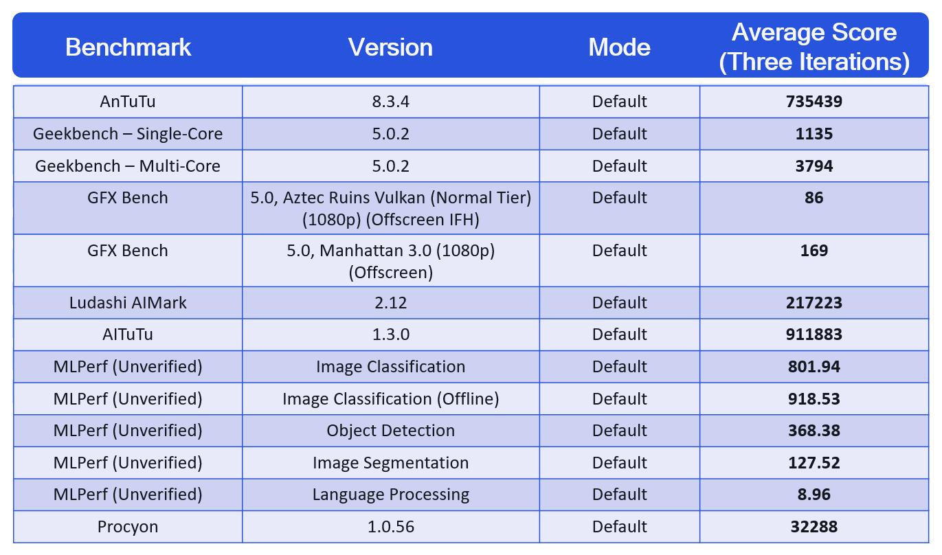 Wyniki układu Snapdragon 888 w przeprowadzonych testach (źródło: Qualcomm)