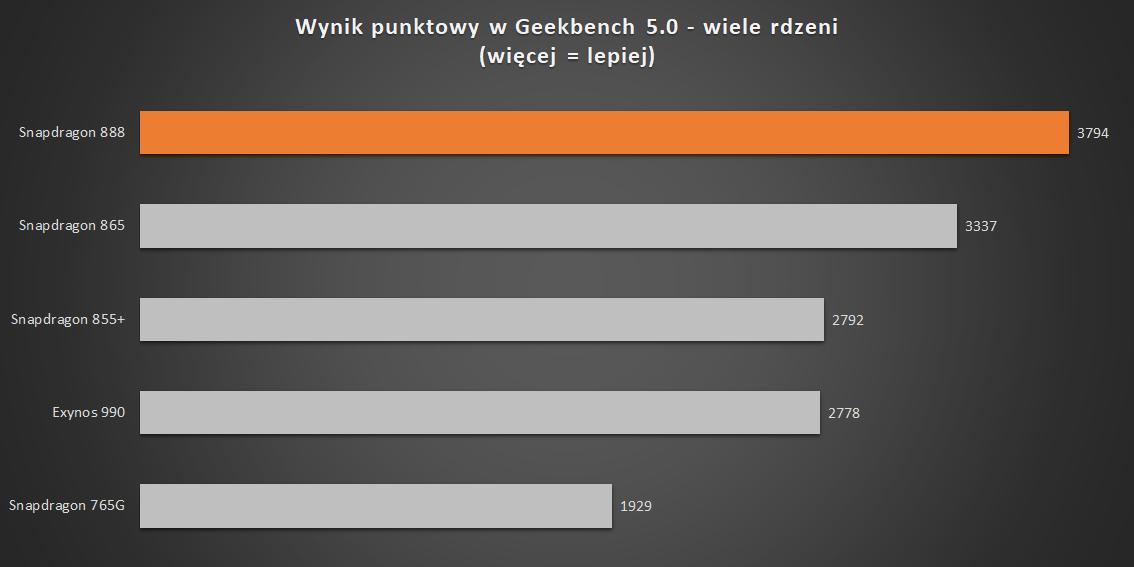 Wynik punktowy w Geekbench (źródło danych: Android Central)