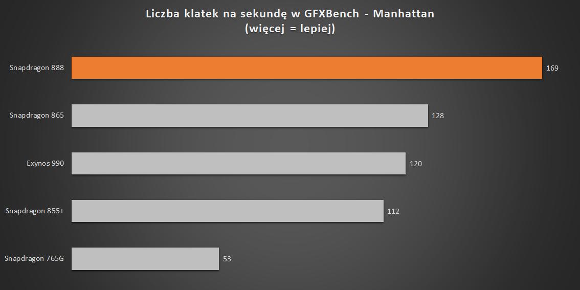 Liczba klatek na sekundę w GFXBench (źródło danych: Android Central)