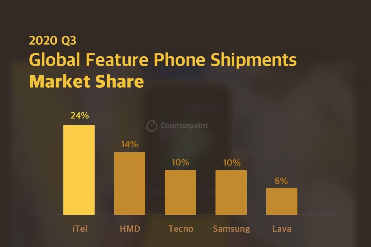 sprzedaż dostawy telefonów komórkowych feature phone trzeci kwartał Q3 2020