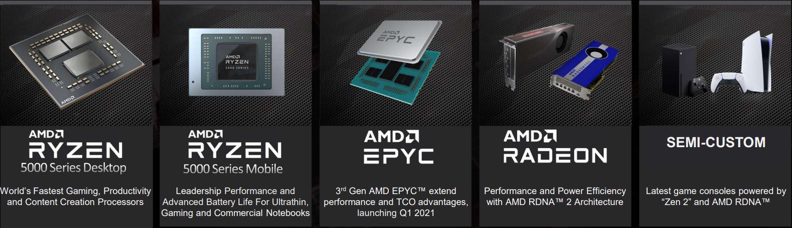 CPU, GPU, rozwiązania serwerowe i podzespoły napędzające PlayStation 5 i Xbox Serie X/S to składowe świetnego wyniku finansowego AMD w 2020 roku (źródło: AMD)