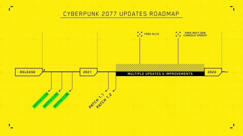 Cyberpunk 2077 CD PROJEKT RED ROADMAP AKTUALIZACJE 2021