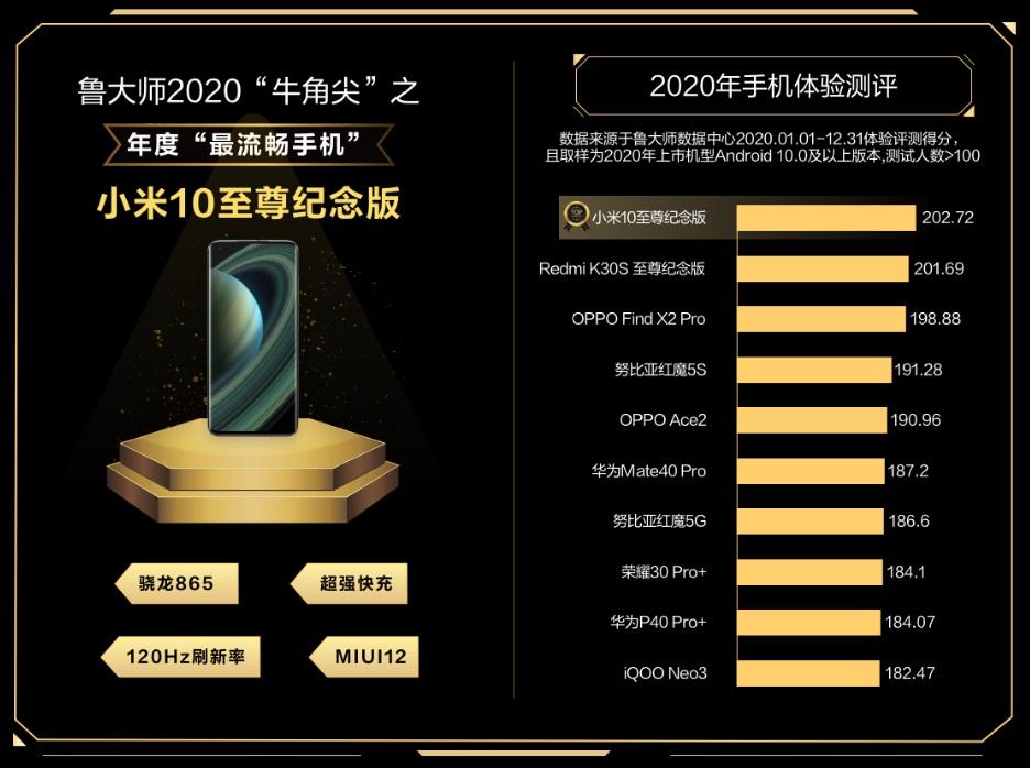 najpłynniejsze smartfony z Androidem w 2020 roku Master Lu