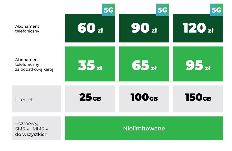 Plus abonament 5G nowa oferta cennik 2021