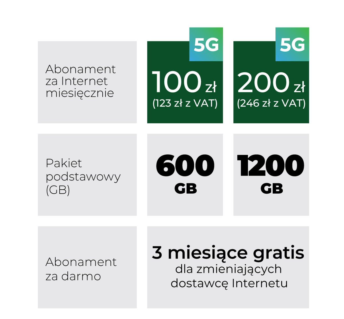 Plus internet 5G nowa oferta cennik 2021 biznes