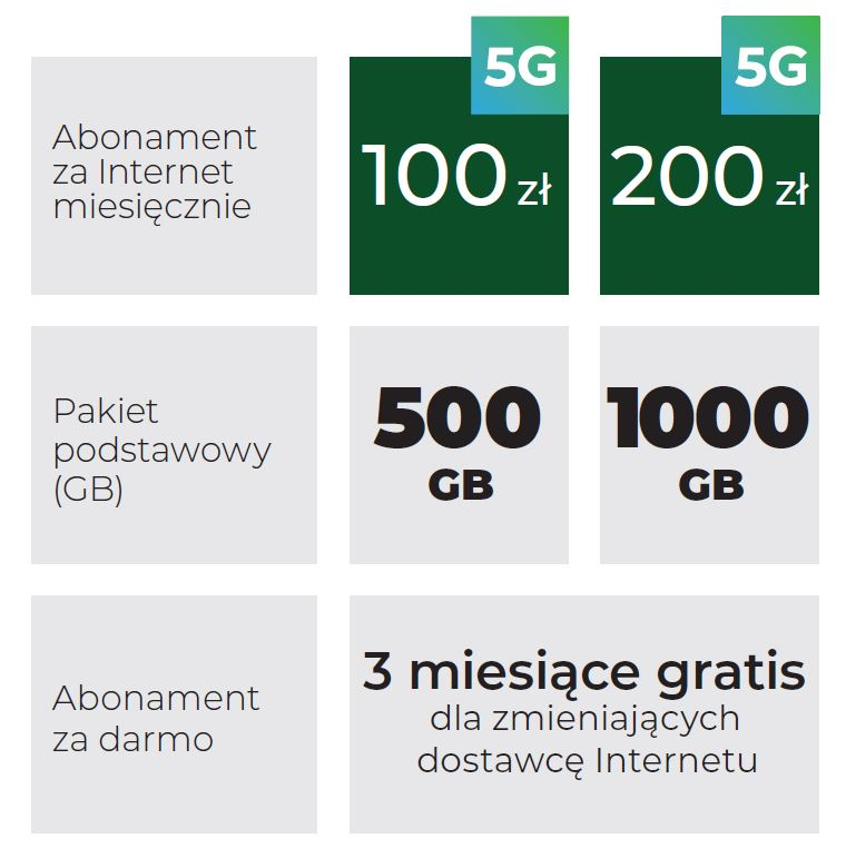 Plus internet 5G nowa oferta cennik 2021