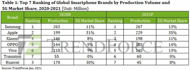 dostawy smartfonów Samsung Apple Xiaomi Oppo Vivo Transsion Huawei 2020 2021