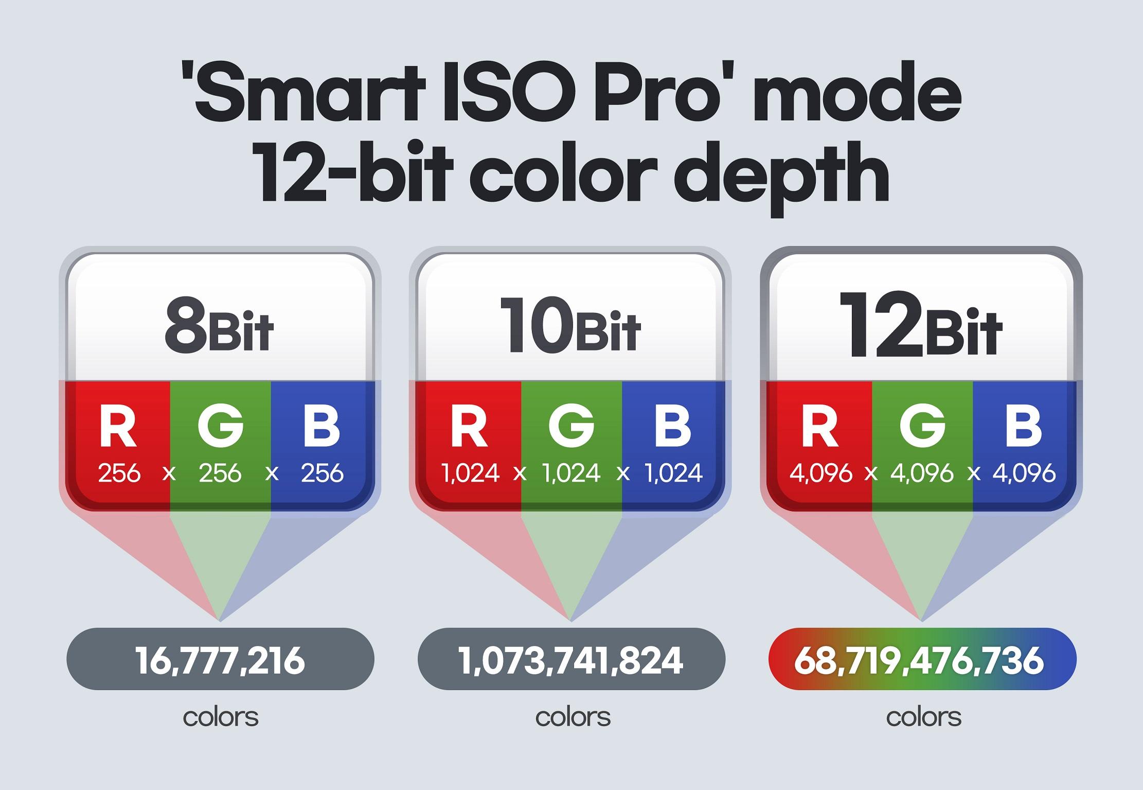 Samsung ISOCELL HM3 108 Mpix