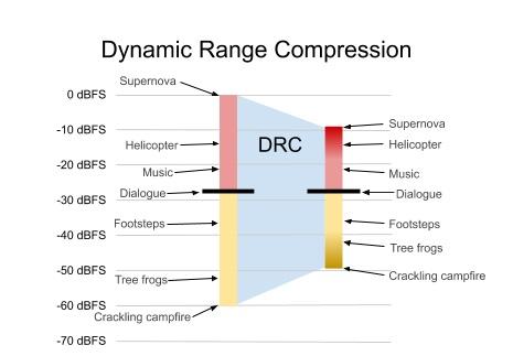 Wraz z nowym kodekiem Netflix podczas dynamicznej regulacji zakresu audio nie zmienia poziomu głośności dialogów (źródło: Netflix)