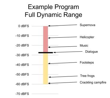 Przykładowy rozkład zakresu dynamiki audio (źródło: Netflix)
