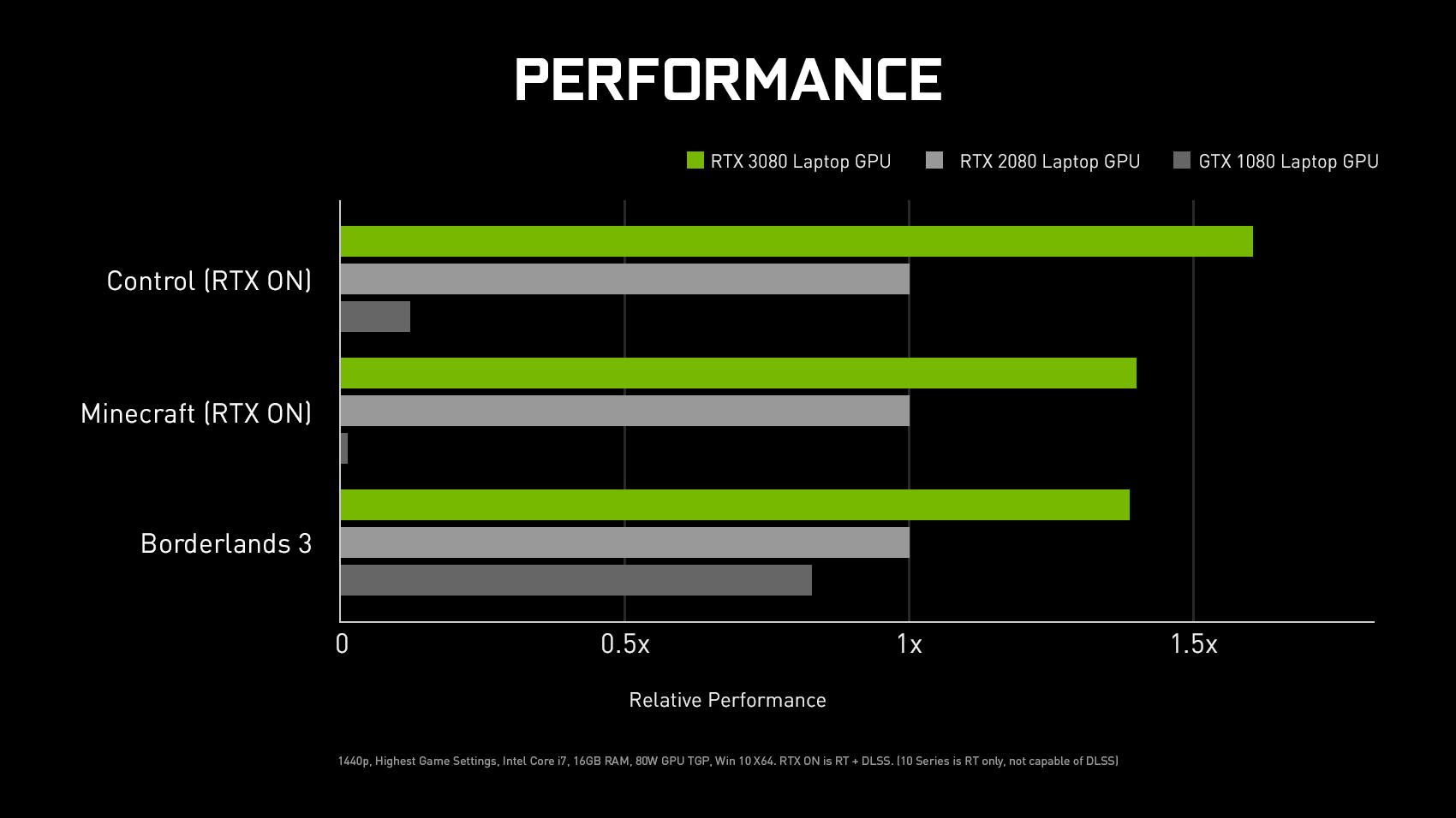 NVIDIA RTX wydajność