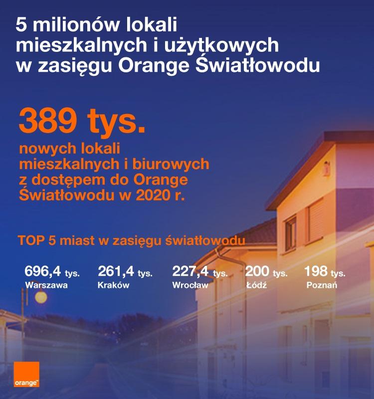 internet światłowód Orange 2020 rok
