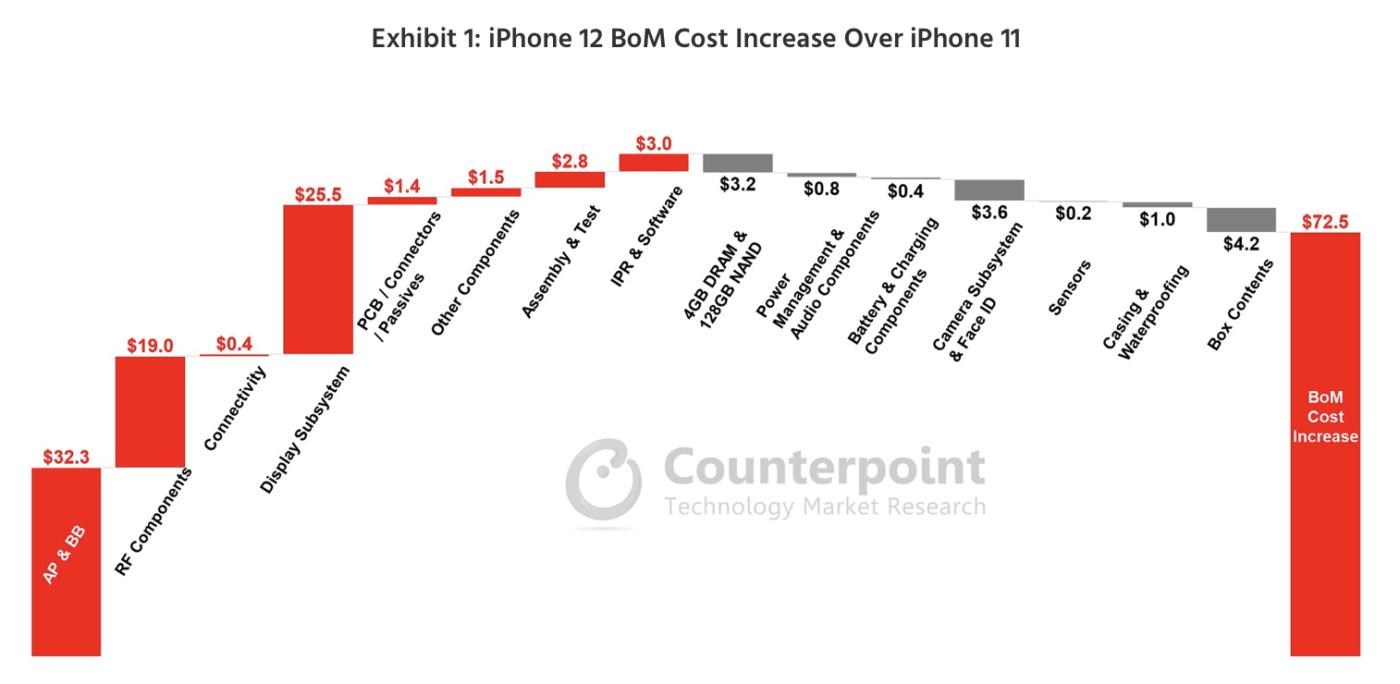 iPhone 12 vs iPhone 11 – koszt BoM.