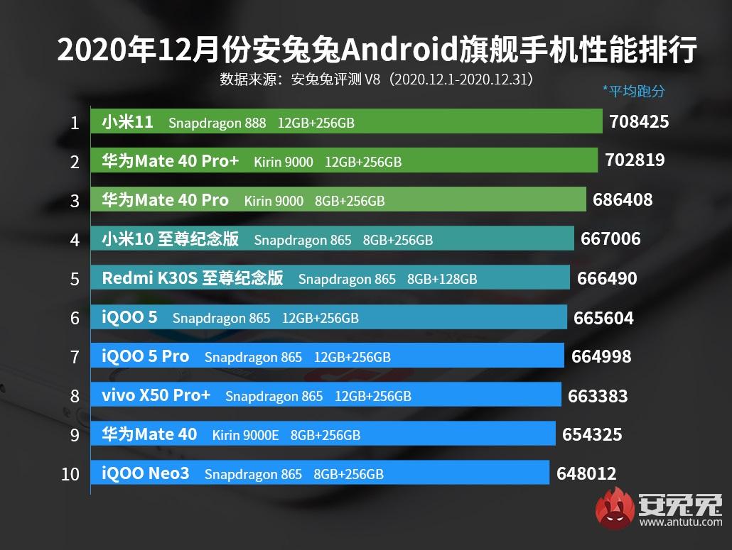 najwydajniejsze smartfony z Androidem grudzień 2020 Chiny AnTuTu