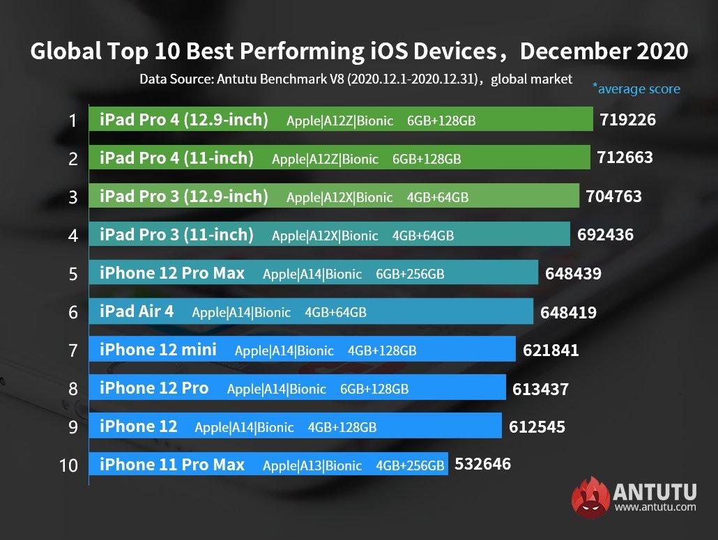 najwydajniejsze urządzenia z iOS na świecie grudzień 2020 AnTuTu