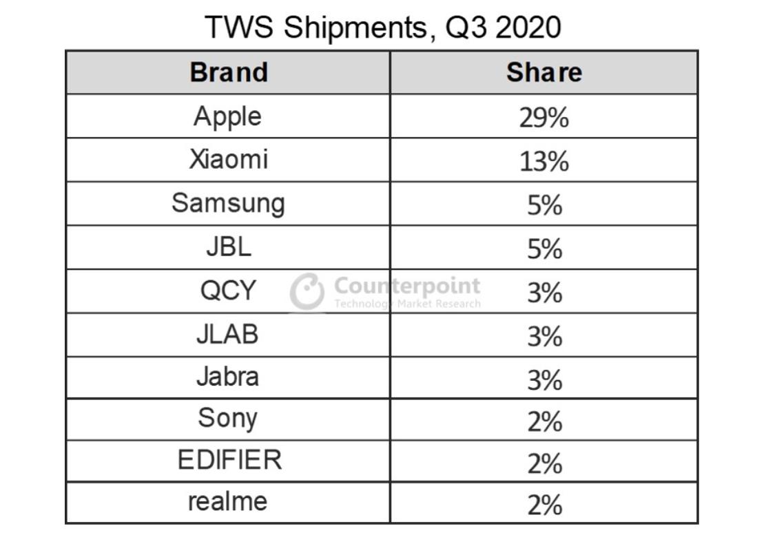 Słuchawki TWS w Q3 2020: na prowadzeniu wciąż Apple AirPods.