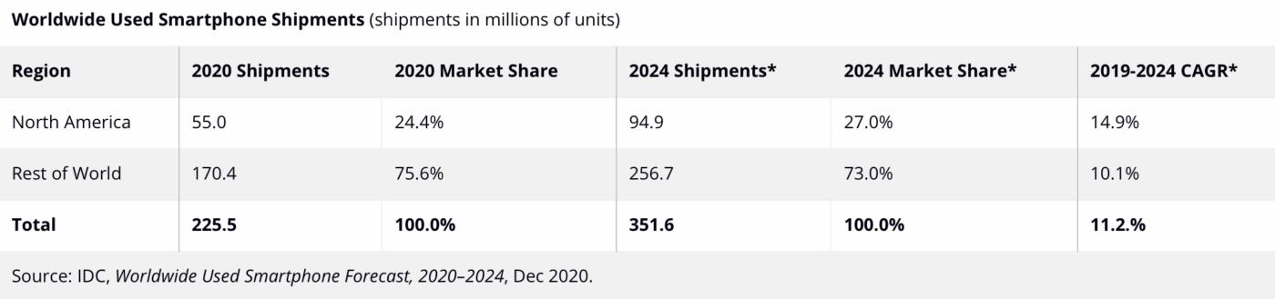 Rynek używanych smartfonów w 2020 roku.