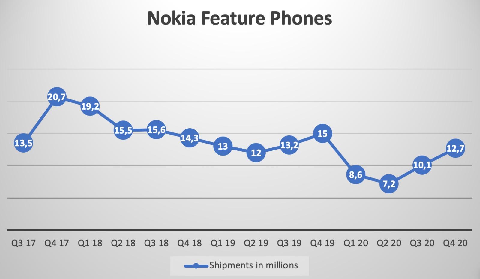 sprzedaż klasycznych telefonów Nokia od Q3 2017 do Q4 2020