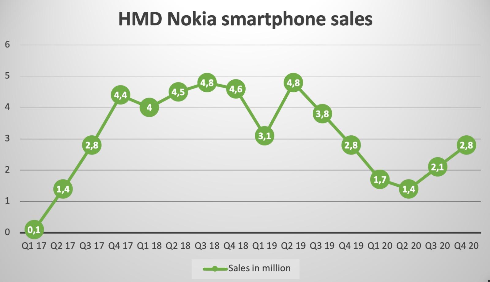 sprzedaż smartfonów Nokia od Q1 2017 do Q4 2020