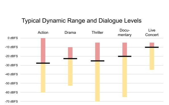 Typowy rozkład zakresu dynamiki audio w zależności od gatunku (źródło: Netflix)