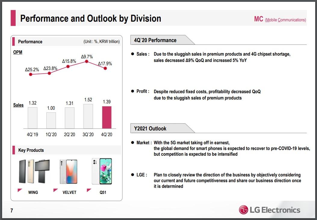 wyniki finansowe LG dział mobilny czwarty kwartał Q4 2020 rok