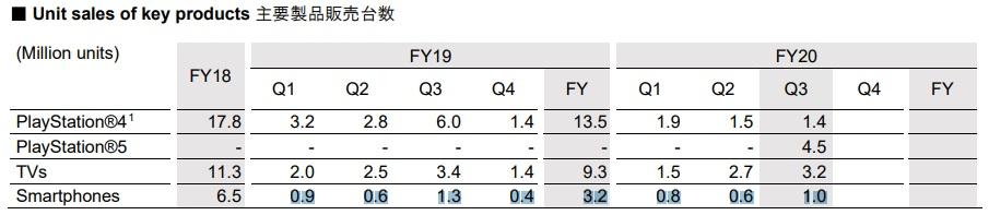 Sony sprzedaż smartfonów wyniki finansowe Q1 Q2 Q3 Q4 2019 2020