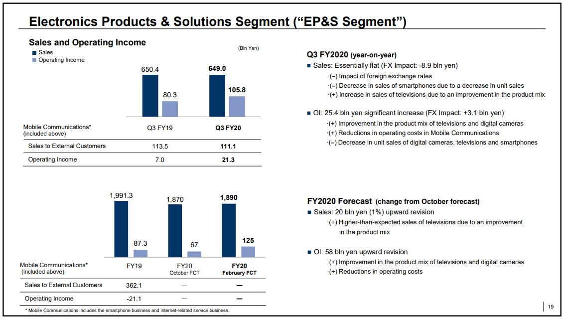 Sony dział mobilny wyniki finansowe Q4 2020