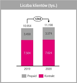 T-Mobile liczba klientów na koniec 2019 i 2020 roku
