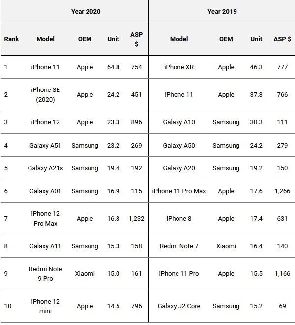 dostawy smartfonów w 2020 roku iPhone 12 mini