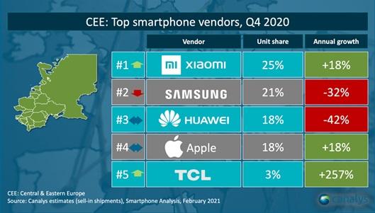 dostawy sprzedaż smartfonów czwarty kwartał Q4 2020 Europa Środkowa i Wschodnia