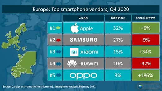 dostawy sprzedaż smartfonów czwarty kwartał Q4 2020 Europa Apple Samsung Xiaomi Huawei Oppo