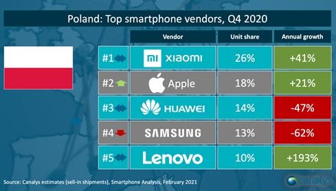 dostawy sprzedaż smartfonów czwarty kwartał Q4 2020 Polska