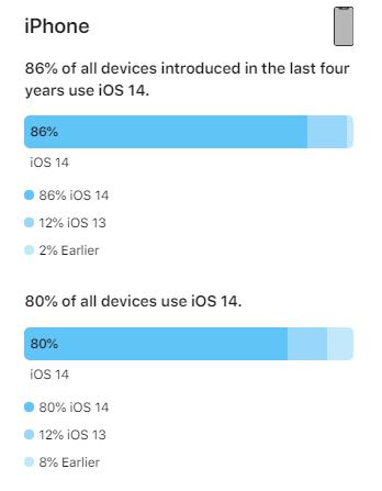 Udział iOS 14 pół roku po premierze (źródło: Apple)