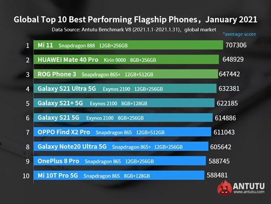 najwydajniejsze flagowe smartfony z Androidem na świecie - styczeń 2021 roku AnTuTu; Xiaomi Mi 11