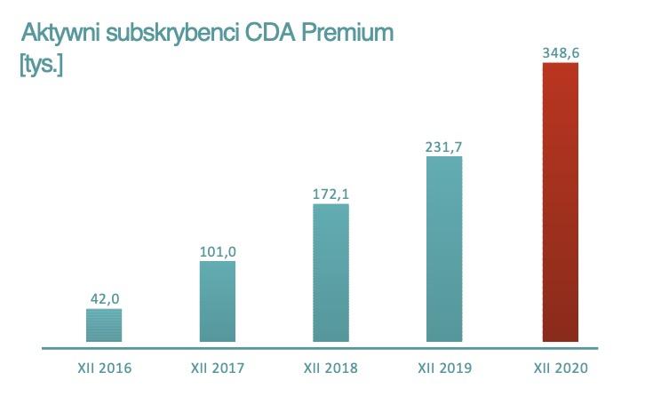 CDA zanotowało duży wzrost w 2020 roku.